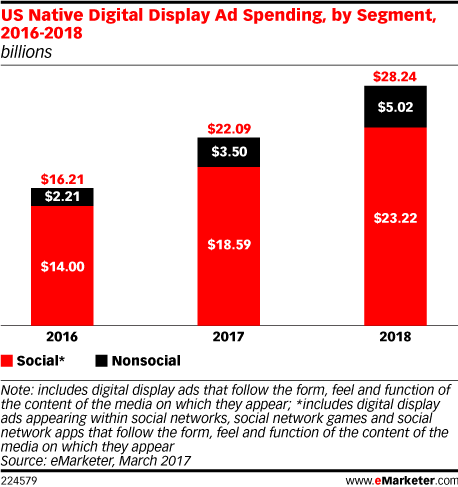 ad spending by segment