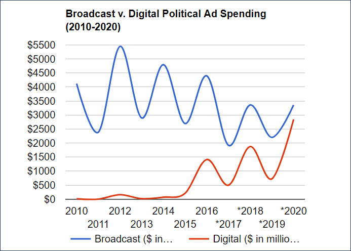 over-regulation in digital advertising