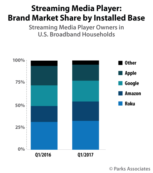 streaming media player market share